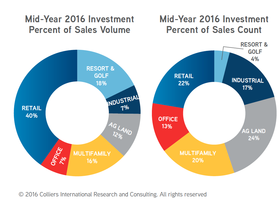 charts-from-investment-report
